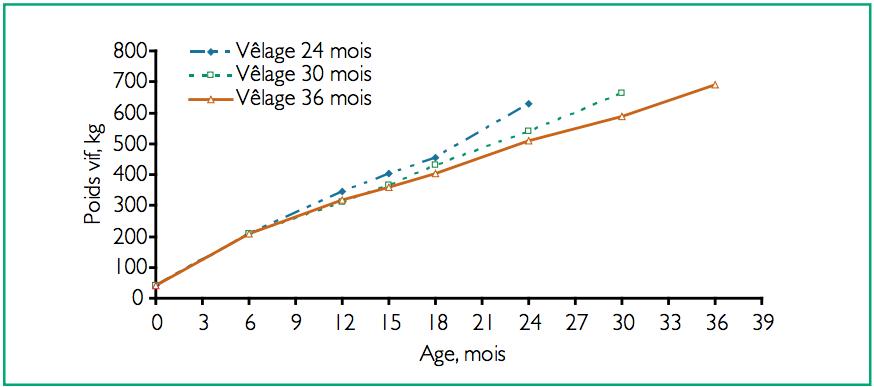 Différence de poids en fonction du nombre de mois des génisses