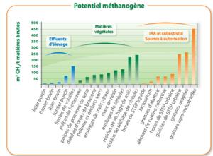 Investissements pour les projets de méthanisation